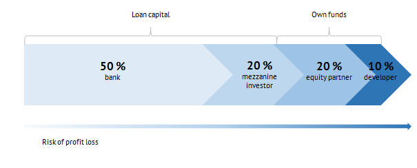 The scheme of capital distribution without mezzanine financing but with an equity partner