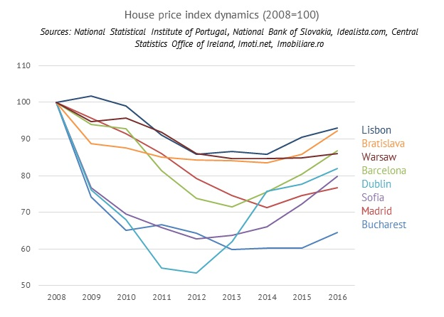 house price index dynamics